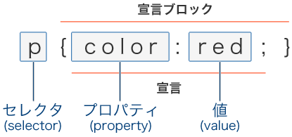 Cascading Style Sheets のルールセットの基本形を示した p { color : red ; } の図